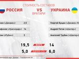 Россия vs Украина: наш (России) состав и дешевле, и слабее
