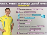 Коллекция рекордов сборной Украины. Виталий Буяльский