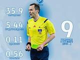 Михаил Смоловой: «Есть большая вероятность, что Козыряцкий сегодня будет свистеть также, как в Кубке Украины против «Шахтера»