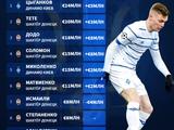 Виктор Цыганков — самый дорогой украинский футболист по версии Transfermarkt (ФОТО)