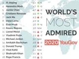 Криштиану Роналду — самый уважаемый спортсмен в мире. Месси — второй