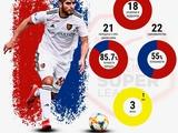 Блоггер: «Селекция «Динамо» в большинстве находит приличных футболистов»