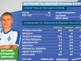Табель успеваемости в «Динамо» игрока сборной Украины. Виталий Буяльский