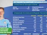 Табель успеваемости в клубе игрока сборной Украины. Александр Зинченко