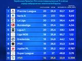 УПЛ — 11-я в Европе по стоимости футболистов