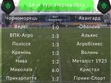 Первая лига, 16-й тур: ВИДЕО всех голов и обзоры матчей
