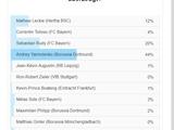 Ярмоленко стал лучшим футболистом турнира по итогам первых пяти туров, а также лучшим новичком Бундеслиги