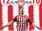 «Лучшие матчи «Динамо» в сезоне — это игры, где Шапаренко был посредником между обороной и атакой»