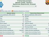 История противостояний Динамо с возможными соперниками
