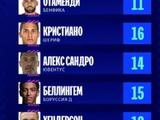 УЕФА опубликовала символическую сборную Лиги чемпионов. Без динамовцев, Алле и Левандовски в атаке (ФОТО)
