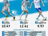 Лидеры «Динамо» по количеству удачных действий в обороне