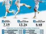 Рейтинг наиболее креативных футболистов «Динамо»