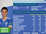 Табель успеваемости в «Динамо» игрока сборной Украины. Владимир Шепелев