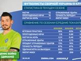 Табель успеваемости в клубе игрока сборной Украины. Денис Бойко