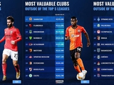 «Динамо» и «Шахтер» — среди самых дорогих команд не топ-лиг