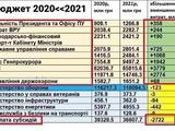 Бюджет-2021 коротко. Виборці Зеленського - насолоджуйтесь, ви це обрали.