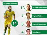 Ярмоленко забил 13 победных голов за сборную Украины. Больше только у Шевченко