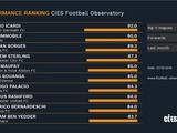 Икарди — лучший нападающий октября в топ-5 лигах