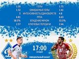 Сегодняшний соперник «Динамо» — ЦСКА: прессинг лучше, чем у «Олимпиакоса»