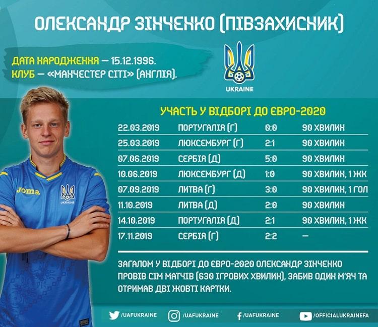 Кадры сборной Украины в цикле Евро-2020: Александр Зинченко
