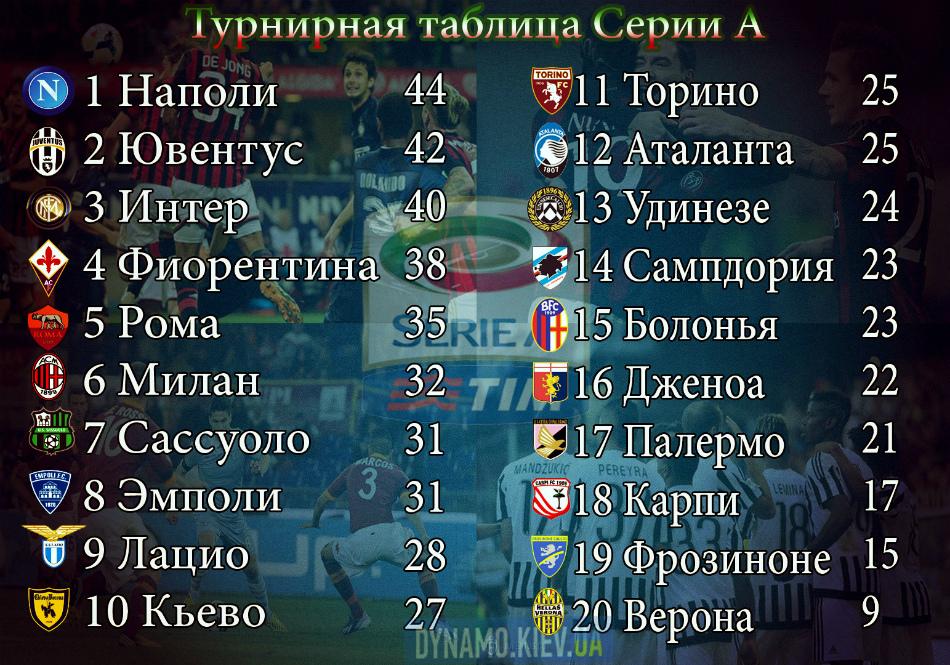 Италия чемпионат турнирная таблица [PUNIQRANDLINE-(au-dating-names.txt) 67