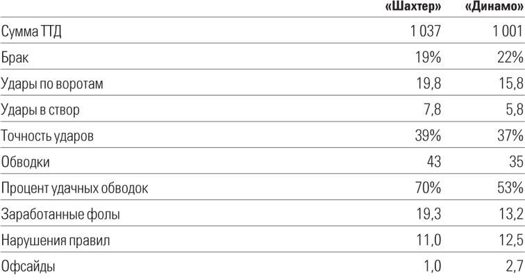 Расшифровка ТТД «Динамо» и «Шахтера» в текущем чемпионате Украины
