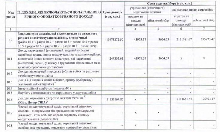 ЗП Сидорчука за 2018 год